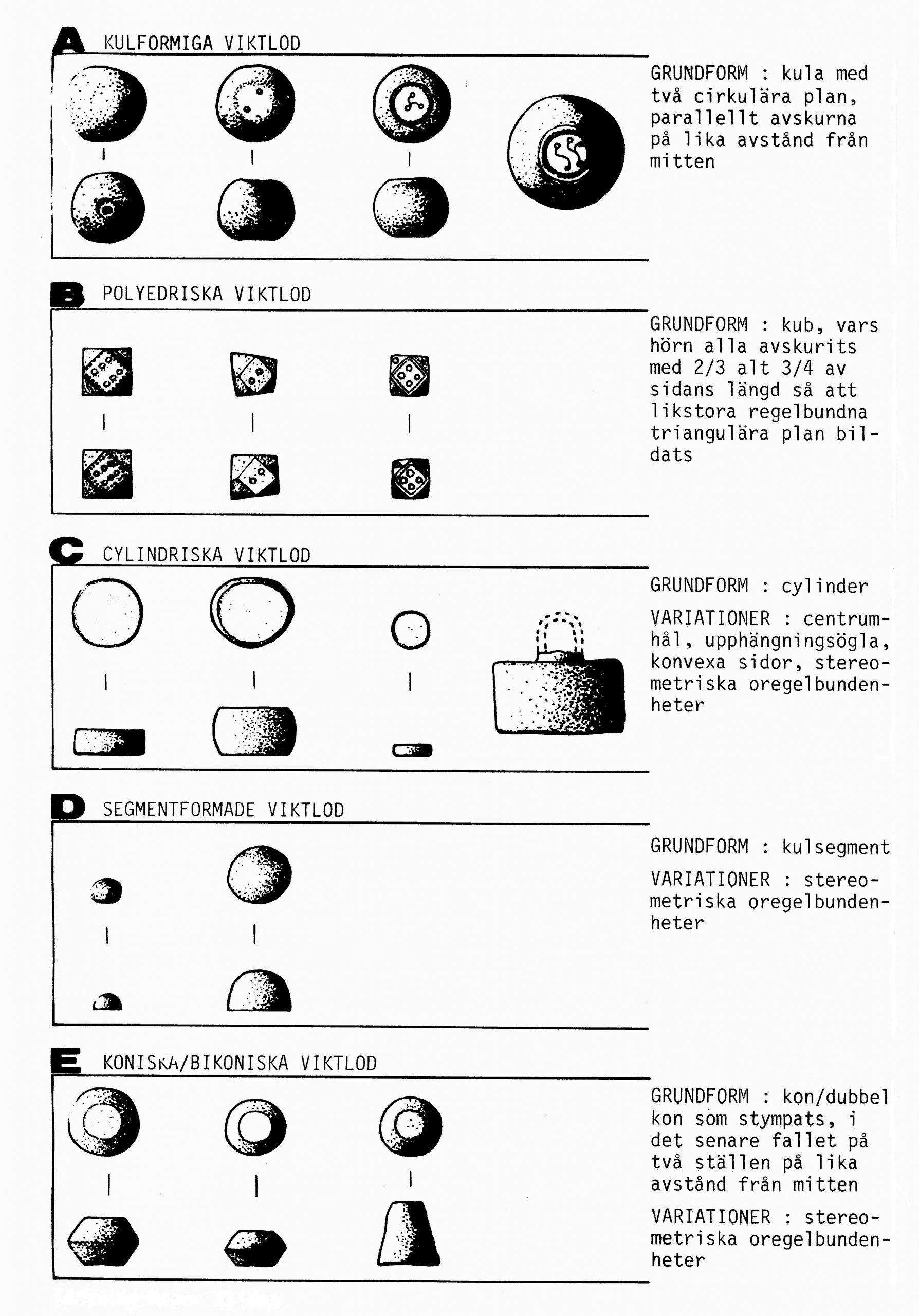 PGS 41,1 (2020) Tafel 7 Abb. 8a: Genormte Gewichte der Wikinger.